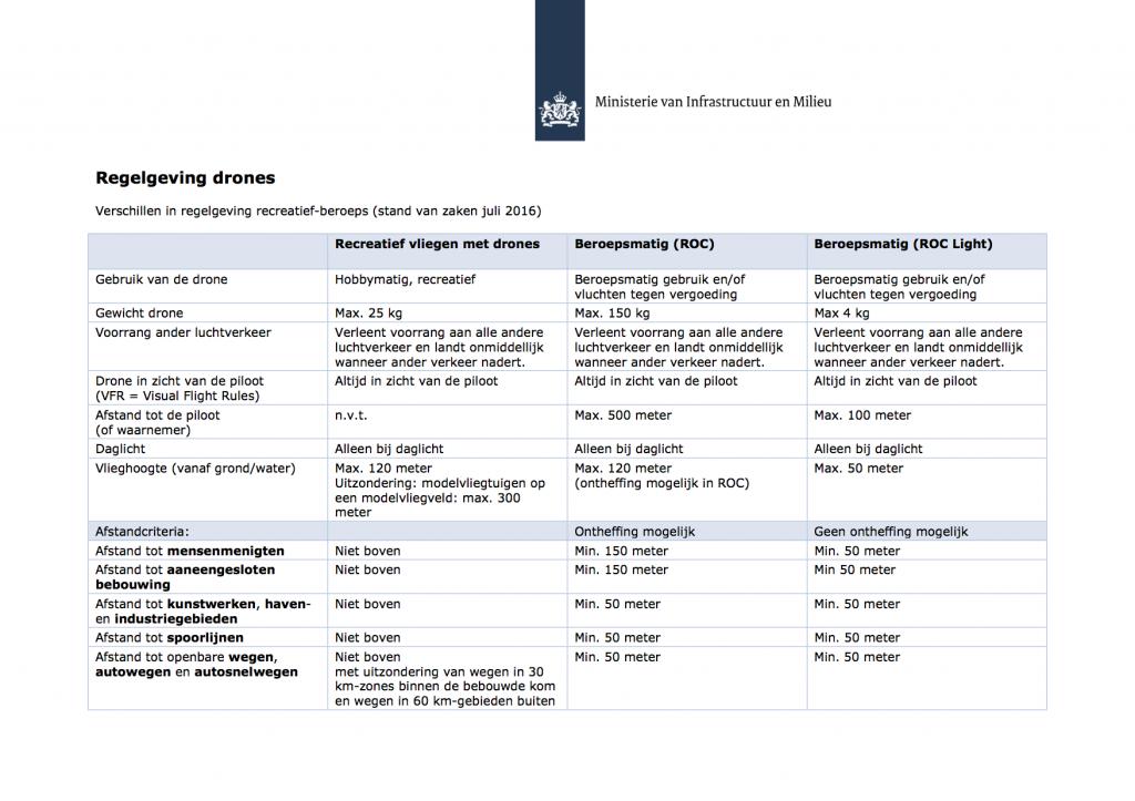 factsheet-regelgeving-drones-tabel-beroeps-vs-hobby-juli-2016-1 (dragged)